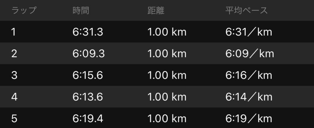 1-5kmタイム