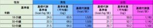 日本人の基礎代謝基準値