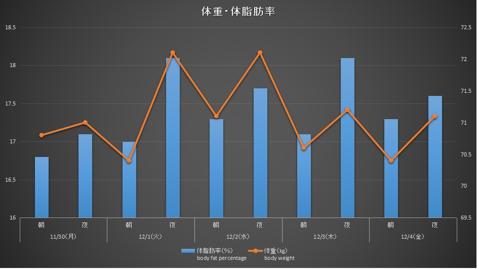 201130-1204体重グラフ
