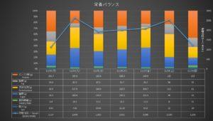栄養バランスグラフ201123-29