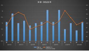 120511体重体脂肪率グラフ
