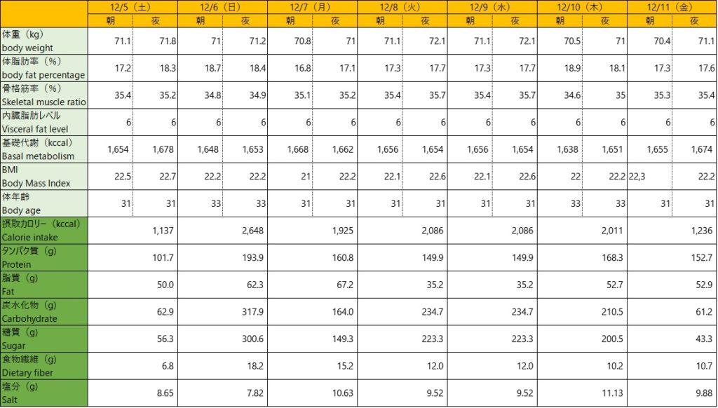 120511数値データ