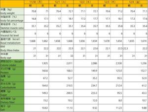 201130-1204体重表