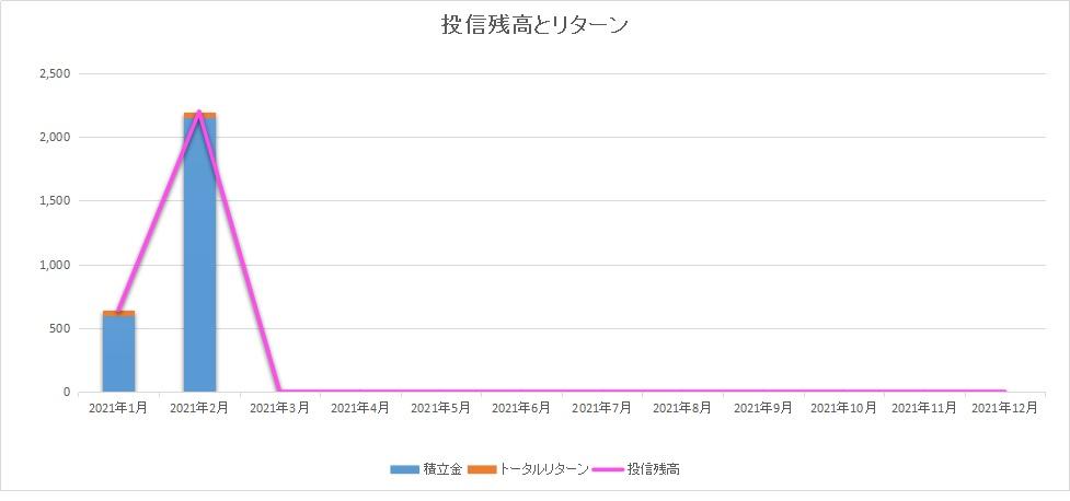 投資残高とトータルリターンeMAXIS Slime新興国株式INDEX2102